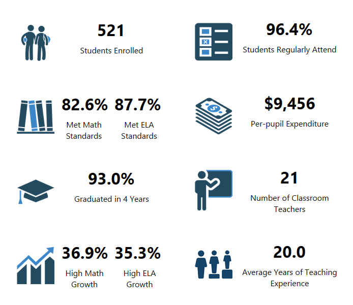 CAM Academy's OSPI Report Card Data